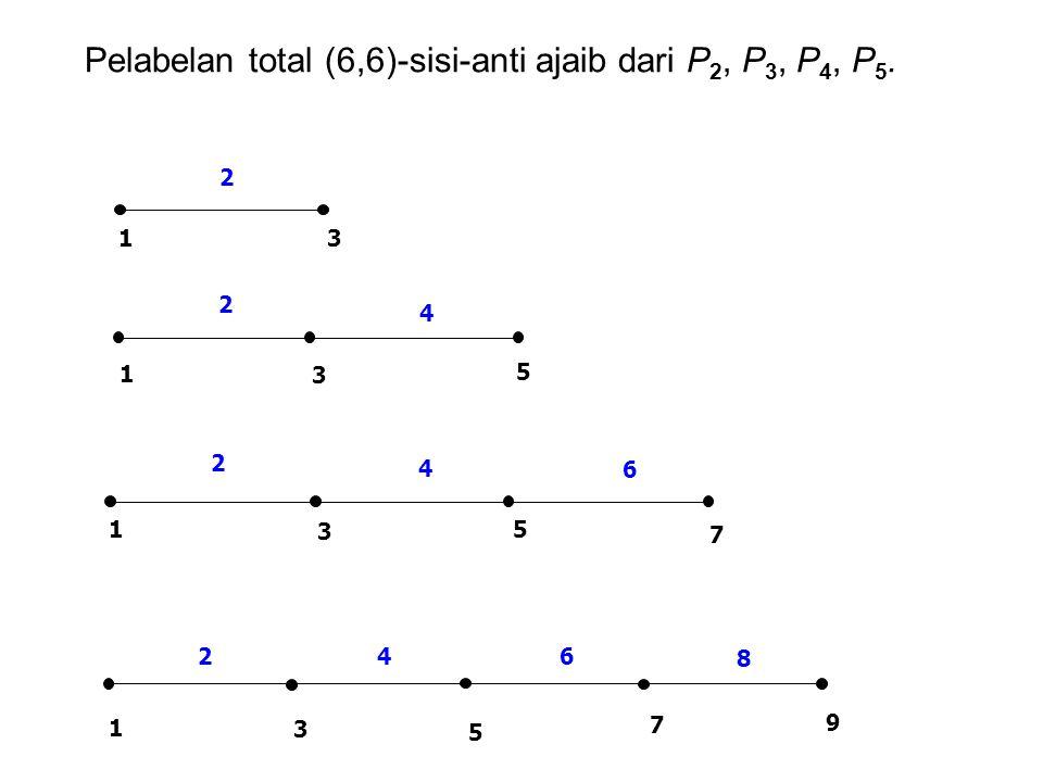 8 642 1 9 7 5 3 Pelabelan total (6,6)-sisi-anti ajaib dari P 2, P 3, P 4, P 5. 3 2 1 7 6 5 4 3 2 1 5 4 2 1 3
