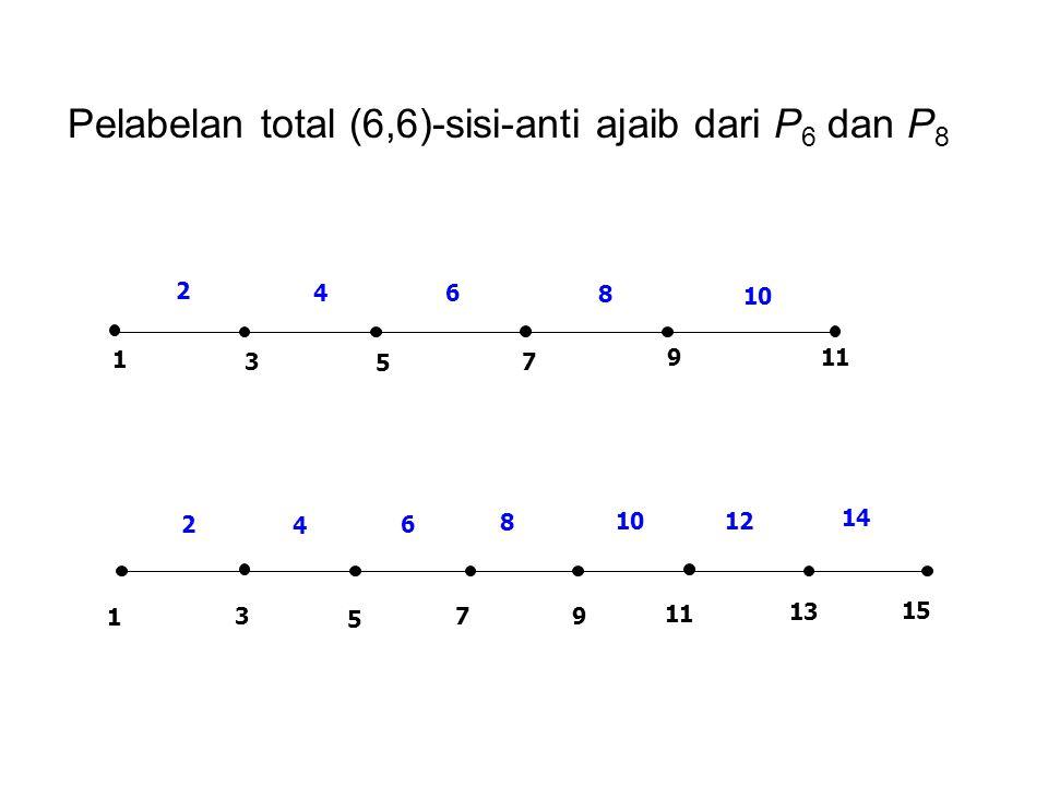 Pelabelan total (6,6)-sisi-anti ajaib dari P 6 dan P 8 1 9 7 5 3 8 64 2 11 10 14 1210 8 6 4 2 15 13 11 97 5 3 1