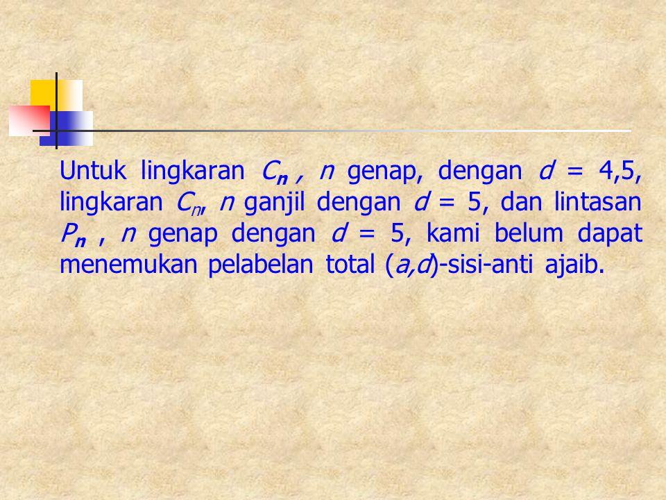 Untuk lingkaran C n, n genap, dengan d = 4,5, lingkaran C n, n ganjil dengan d = 5, dan lintasan P n, n genap dengan d = 5, kami belum dapat menemukan