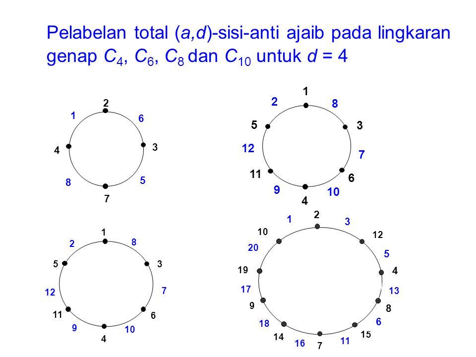 Pelabelan total (a,d)-sisi-anti ajaib pada lingkaran genap C 4, C 6, C 8 dan C 10 untuk d = 4 7 5 4 1 2 3 6 8 2 5 12 11 9 4 10 6 3 1 8 7 2 5 12 11 9 4