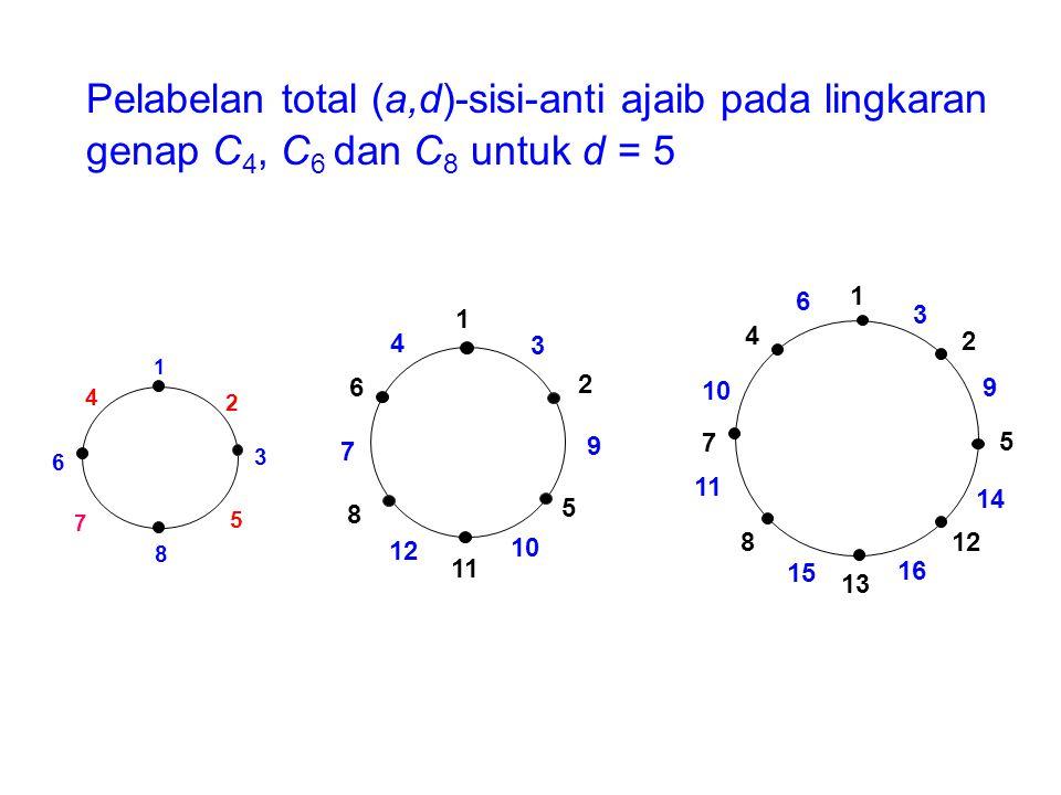 Pelabelan total (a,d)-sisi-anti ajaib pada lingkaran genap C 4, C 6 dan C 8 untuk d = 5 8 5 6 4 1 3 2 7 4 6 7 8 12 11 10 5 2 1 3 9 9 3 2 5 14 12 16 13