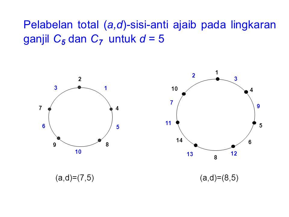 Pelabelan total (a,d)-sisi-anti ajaib pada lingkaran ganjil C 5 dan C 7 untuk d = 5 3 2 7 6 9 10 8 5 4 2 1 9 3 4 5 7 6 12 8 13 14 11 2 10 1 (a,d)=(7,5