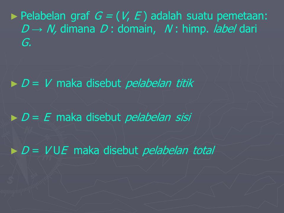 ► ► Pelabelan graf G = (V, E ) adalah suatu pemetaan: D → N, dimana D : domain, N : himp. label dari G. ► D = V maka disebut pelabelan titik ► D = E m