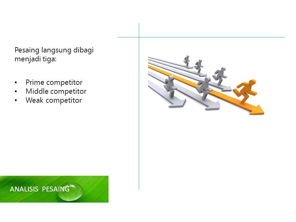 ANALISIS PESAING Pesaing langsung dibagi menjadi tiga: Prime competitor Middle competitor Weak competitor