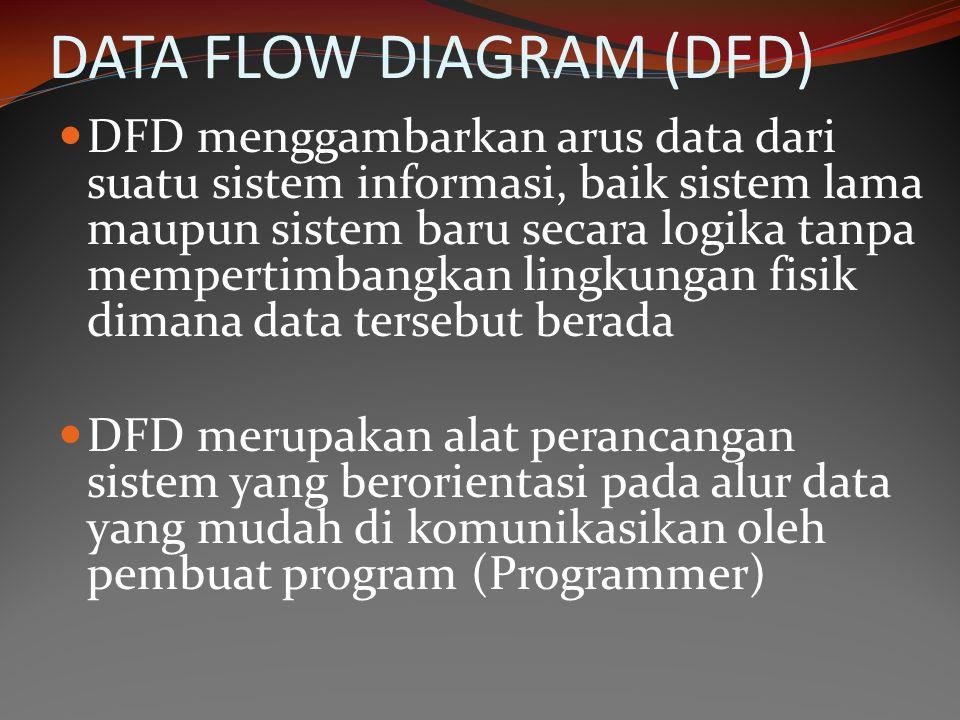 DATA FLOW DIAGRAM (DFD) DFD menggambarkan arus data dari suatu sistem informasi, baik sistem lama maupun sistem baru secara logika tanpa mempertimbang