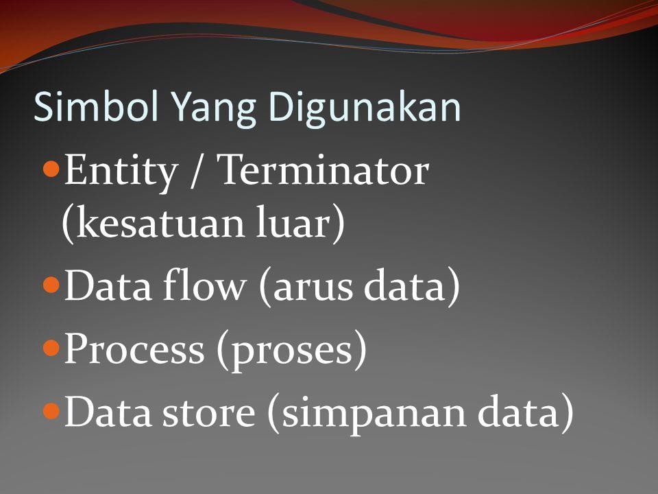 Simbol Yang Digunakan Entity / Terminator (kesatuan luar) Data flow (arus data) Process (proses) Data store (simpanan data)