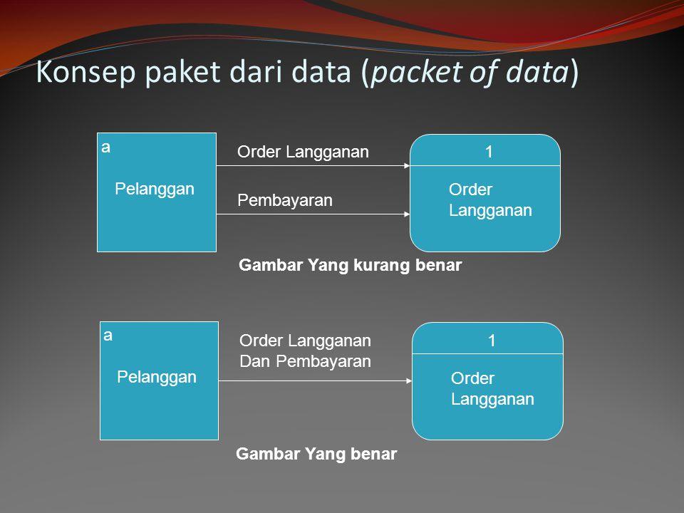 Konsep paket dari data (packet of data) a Pelanggan Order Langganan1 Order Langganan Pembayaran Gambar Yang kurang benar a Pelanggan Order Langganan D