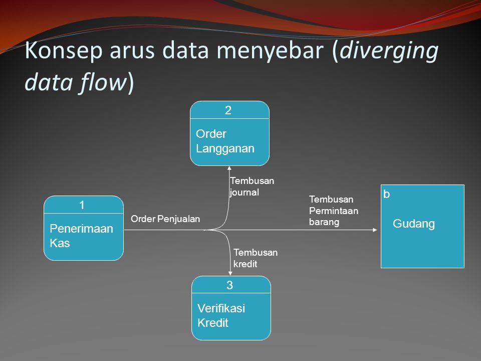 Konsep arus data menyebar (diverging data flow) 2 Order Langganan 1 Penerimaan Kas 3 Verifikasi Kredit b Gudang Order Penjualan Tembusan Permintaan ba
