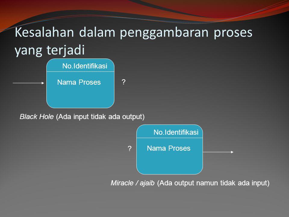 Kesalahan dalam penggambaran proses yang terjadi No.Identifikasi Nama Proses ? Black Hole (Ada input tidak ada output) No.Identifikasi Nama Proses ? M