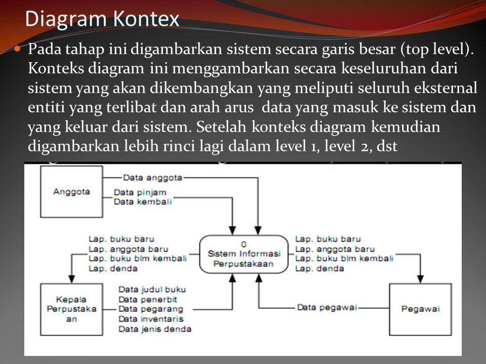 Diagram Kontex Pada tahap ini digambarkan sistem secara garis besar (top level). Konteks diagram ini menggambarkan secara keseluruhan dari sistem yang