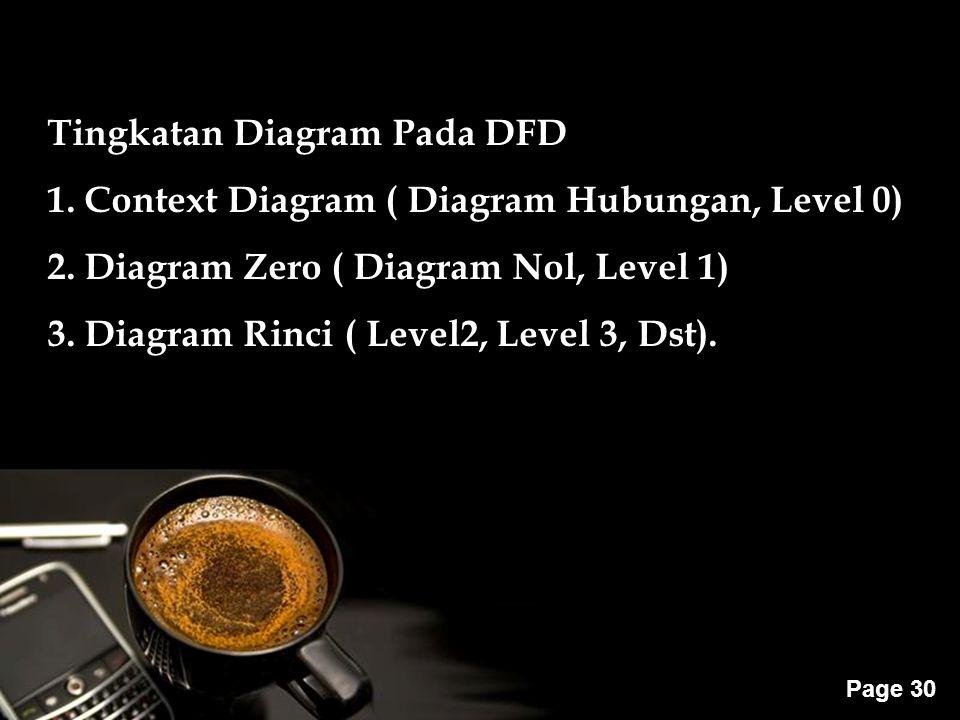 Powerpoint Templates Page 30 Tingkatan Diagram Pada DFD 1. Context Diagram ( Diagram Hubungan, Level 0) 2. Diagram Zero ( Diagram Nol, Level 1) 3. Dia