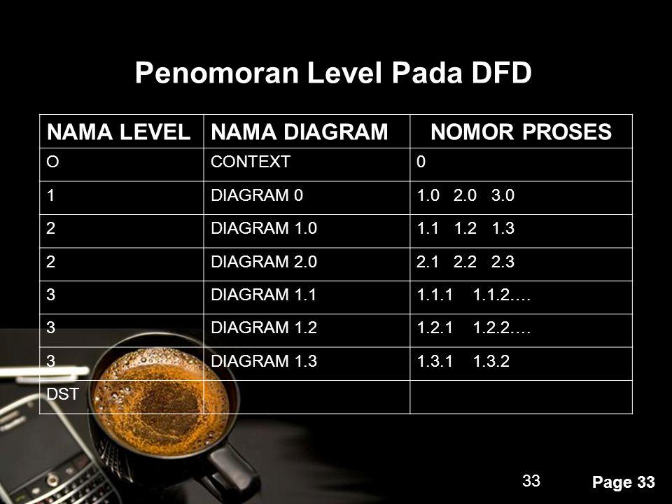 Powerpoint Templates Page 33 33 Penomoran Level Pada DFD NAMA LEVELNAMA DIAGRAMNOMOR PROSES OCONTEXT0 1DIAGRAM 01.0 2.0 3.0 2DIAGRAM 1.01.1 1.2 1.3 2D