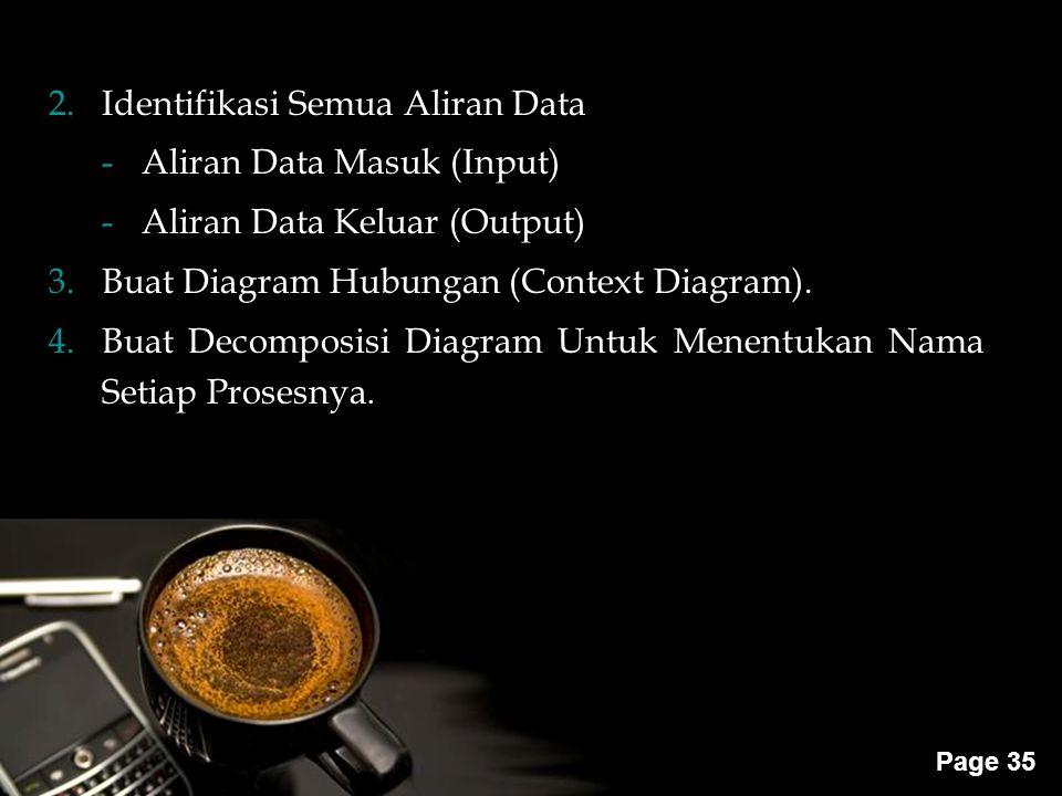 Powerpoint Templates Page 35 2.Identifikasi Semua Aliran Data -Aliran Data Masuk (Input) -Aliran Data Keluar (Output) 3.Buat Diagram Hubungan (Context