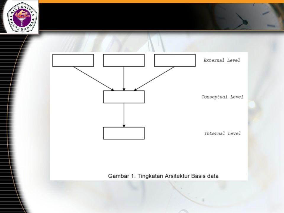 Contoh : sebuah file Pegawai yang akan didefinisikan Tingkat Eksternal (External Level) : Cobol 01 PEG_REC.