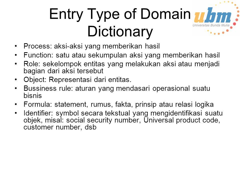 Entry Type of Domain Dictionary Process: aksi-aksi yang memberikan hasil Function: satu atau sekumpulan aksi yang memberikan hasil Role: sekelompok entitas yang melakukan aksi atau menjadi bagian dari aksi tersebut Object: Representasi dari entitas.