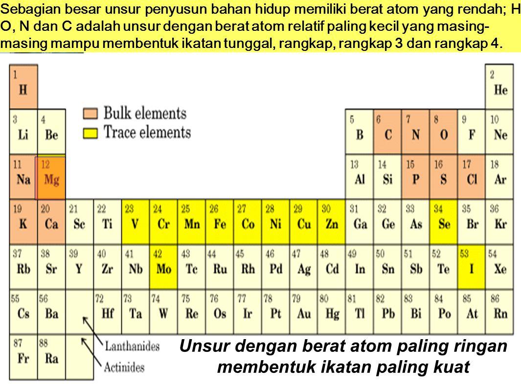 Unsur dengan berat atom paling ringan membentuk ikatan paling kuat Sebagian besar unsur penyusun bahan hidup memiliki berat atom yang rendah; H, O, N