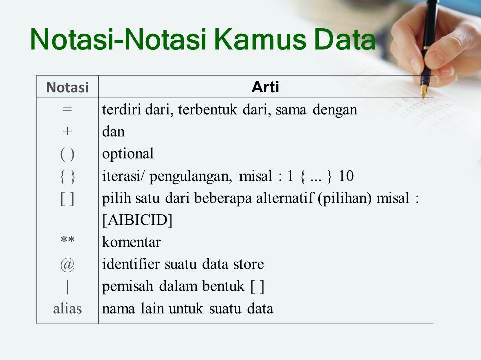 Notasi-Notasi Kamus Data Notasi Arti = + ( ) { } [ ] ** @ | alias terdiri dari, terbentuk dari, sama dengan dan optional iterasi/ pengulangan, misal :
