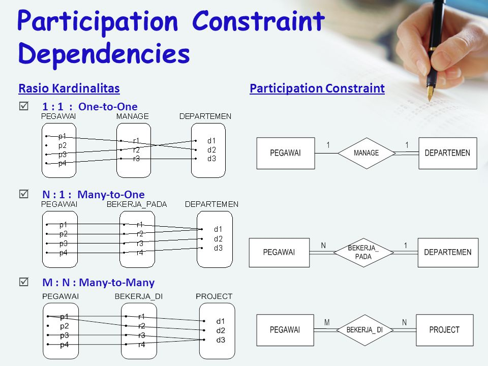 Participation Constraint Dependencies Rasio Kardinalitas Participation Constraint  1 : 1 : One-to-One  N : 1 : Many-to-One  M : N : Many-to-Many