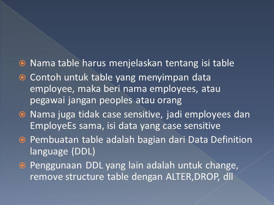  Nama table harus menjelaskan tentang isi table  Contoh untuk table yang menyimpan data employee, maka beri nama employees, atau pegawai jangan peop