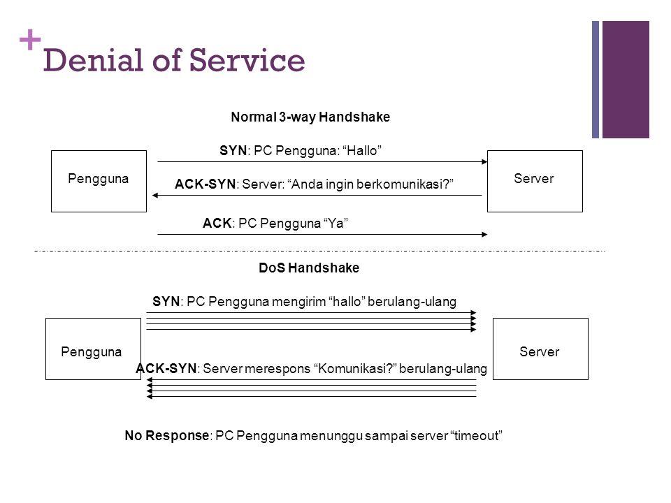 "+ Denial of Service Normal 3-way Handshake SYN: PC Pengguna: ""Hallo"" ACK-SYN: Server: ""Anda ingin berkomunikasi?"" ACK: PC Pengguna ""Ya"" DoS Handshake"