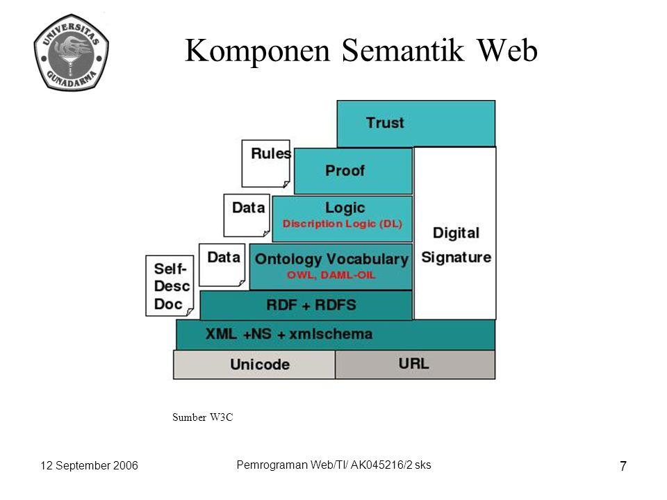 12 September 2006 Pemrograman Web/TI/ AK045216/2 sks 7 Komponen Semantik Web Sumber W3C