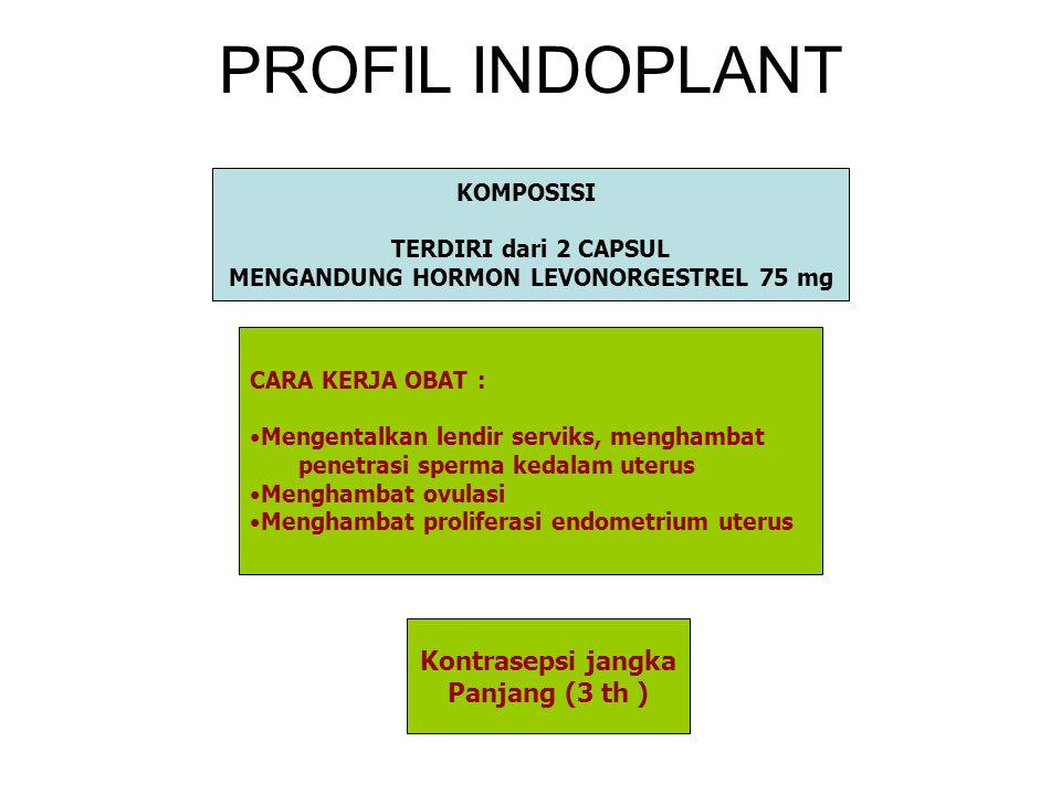 PROFIL INDOPLANT KOMPOSISI TERDIRI dari 2 CAPSUL MENGANDUNG HORMON LEVONORGESTREL 75 mg Kontrasepsi jangka Panjang (3 th ) CARA KERJA OBAT : Mengental
