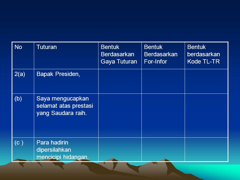 NoTuturanBentuk Berdasarkan Gaya Tuturan Bentuk Berdasarkan For-Infor Bentuk berdasarkan Kode TL-TR 3(a)Bapak Susilo Bambang Yudoyono, (b)Atas prestasi Ibu, Bapak, saya ucapkan selamat.