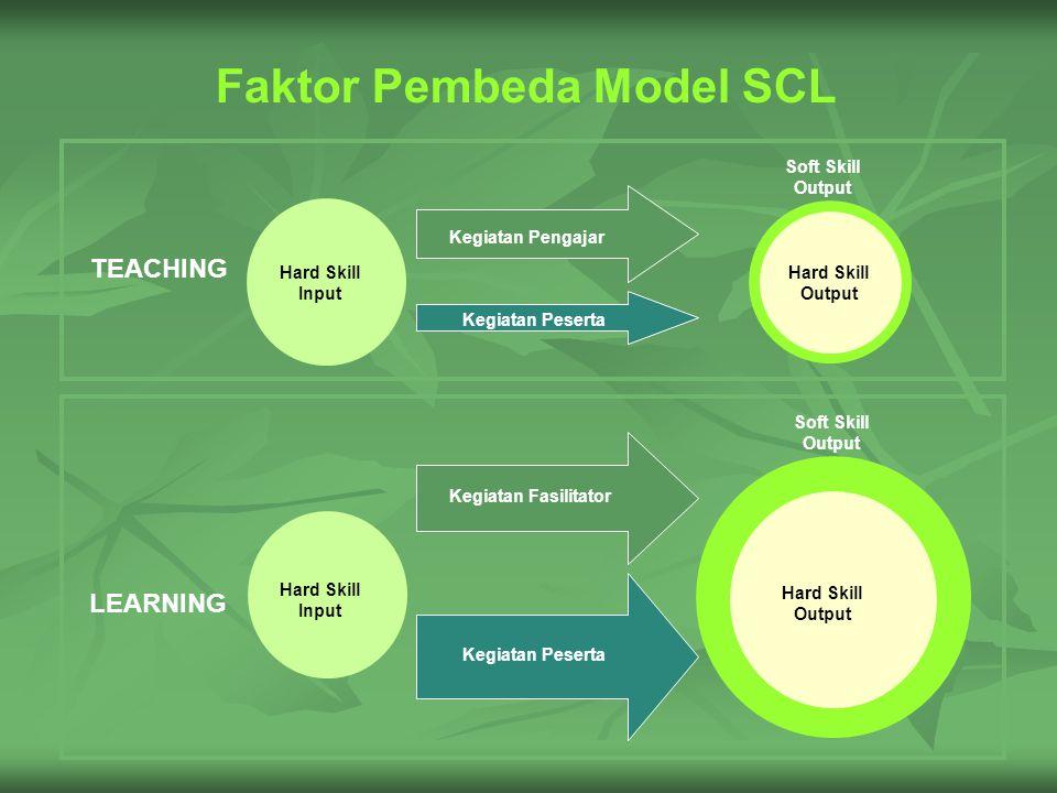 Faktor Pembeda Model SCL Hard Skill Input Soft Skill Output Hard Skill Output Kegiatan Peserta Kegiatan Pengajar TEACHING Hard Skill Input Soft Skill Output Hard Skill Output Kegiatan Peserta Kegiatan Fasilitator LEARNING