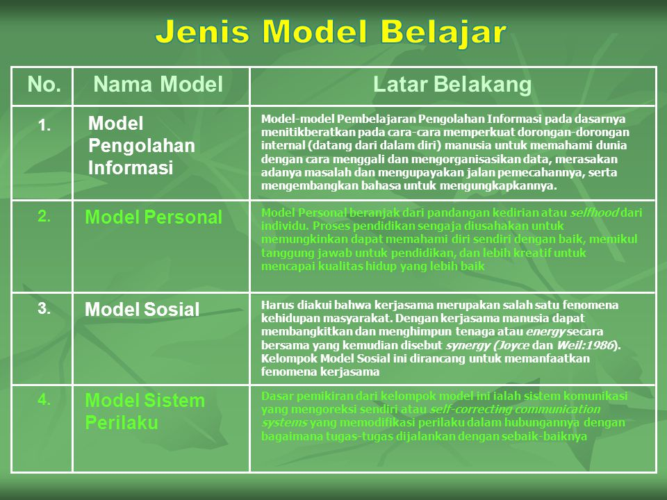 No.Nama ModelLatar Belakang 1.