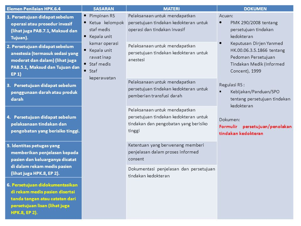 Elemen Penilaian HPK.6.4SASARANMATERIDOKUMEN 1. Persetujuan didapat sebelum operasi atau prosedur invasif (lihat juga PAB.7.1, Maksud dan Tujuan).  P