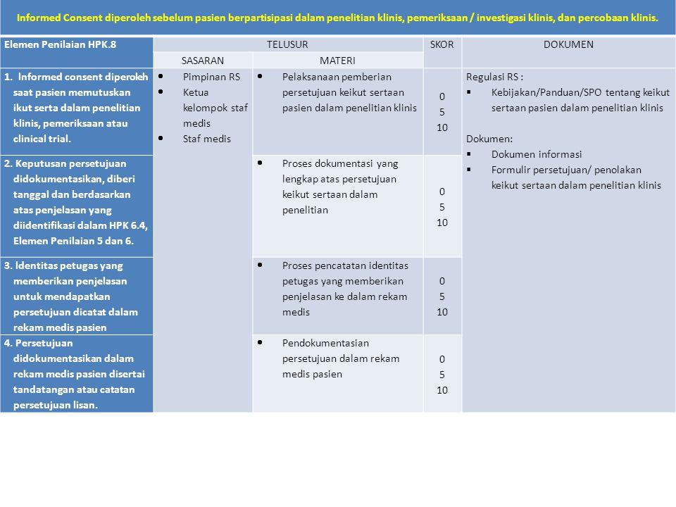 Standar HPK.8 Informed Consent diperoleh sebelum pasien berpartisipasi dalam penelitian klinis, pemeriksaan / investigasi klinis, dan percobaan klinis