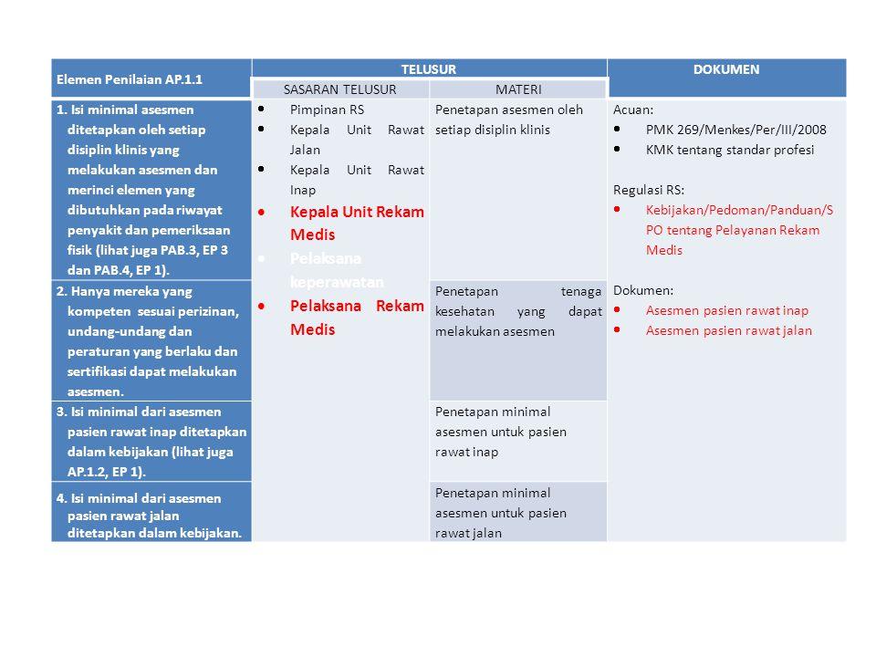Elemen Penilaian AP.1.1 TELUSURDOKUMEN SASARAN TELUSURMATERI 1. Isi minimal asesmen ditetapkan oleh setiap disiplin klinis yang melakukan asesmen dan