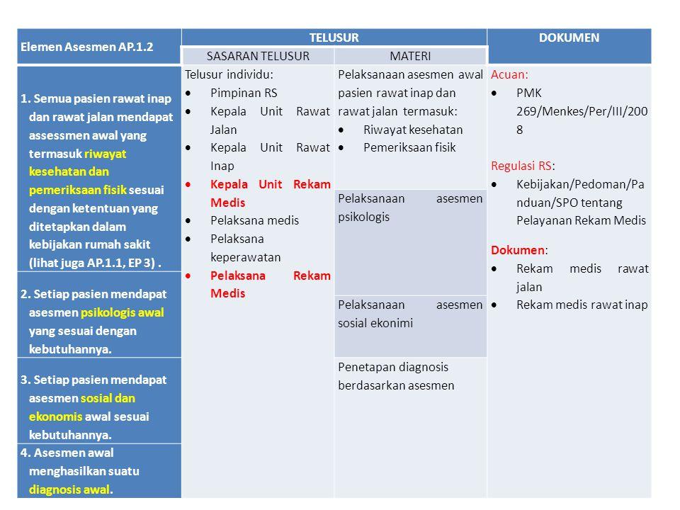 Elemen Asesmen AP.1.2 TELUSURDOKUMEN SASARAN TELUSURMATERI 1. Semua pasien rawat inap dan rawat jalan mendapat assessmen awal yang termasuk riwayat ke