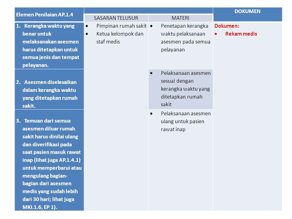 Elemen Penilaian AP.1.4 DOKUMEN SASARAN TELUSURMATERI 1. Kerangka waktu yang benar untuk melaksanakan asesmen harus ditetapkan untuk semua jenis dan t