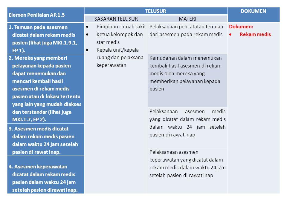 Elemen Penilaian AP.1.5 TELUSURDOKUMEN SASARAN TELUSURMATERI 1. Temuan pada asesmen dicatat dalam rekam medis pasien (lihat juga MKI.1.9.1, EP 1).  P