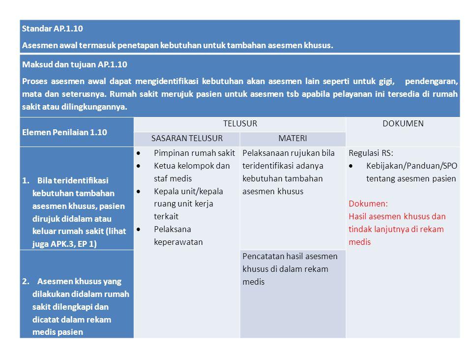 Standar AP.1.10 Asesmen awal termasuk penetapan kebutuhan untuk tambahan asesmen khusus. Maksud dan tujuan AP.1.10 Proses asesmen awal dapat mengident