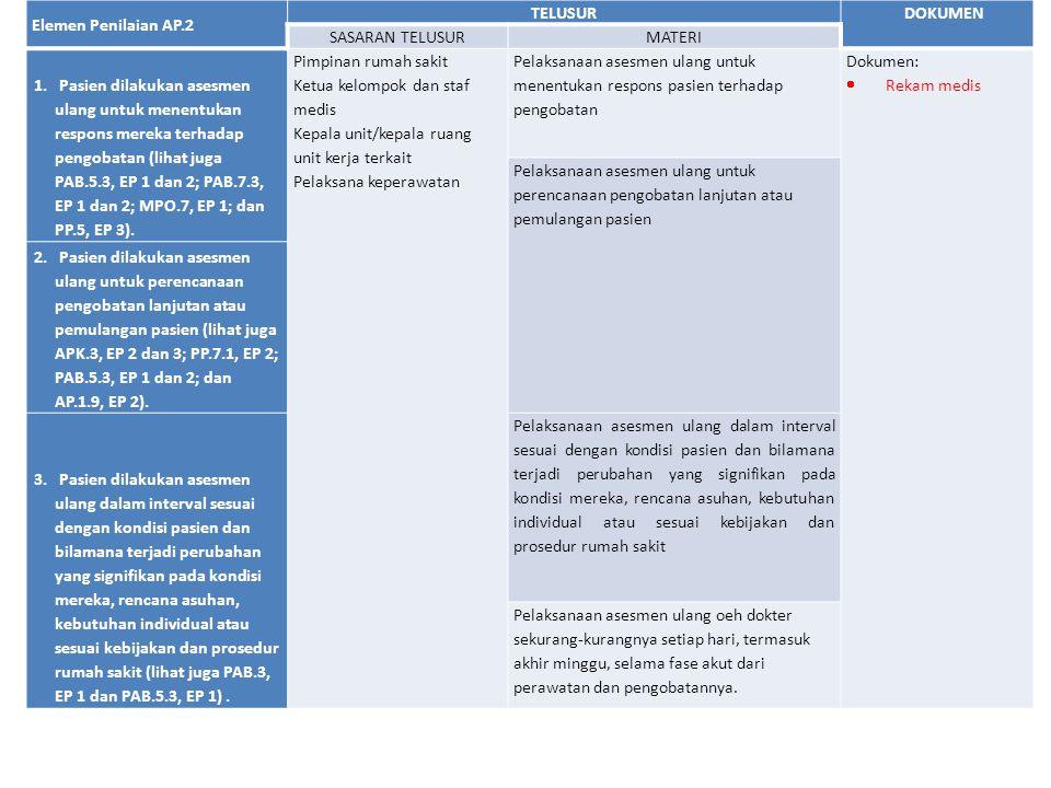 Elemen Penilaian AP.2 TELUSURDOKUMEN SASARAN TELUSURMATERI 1. Pasien dilakukan asesmen ulang untuk menentukan respons mereka terhadap pengobatan (liha