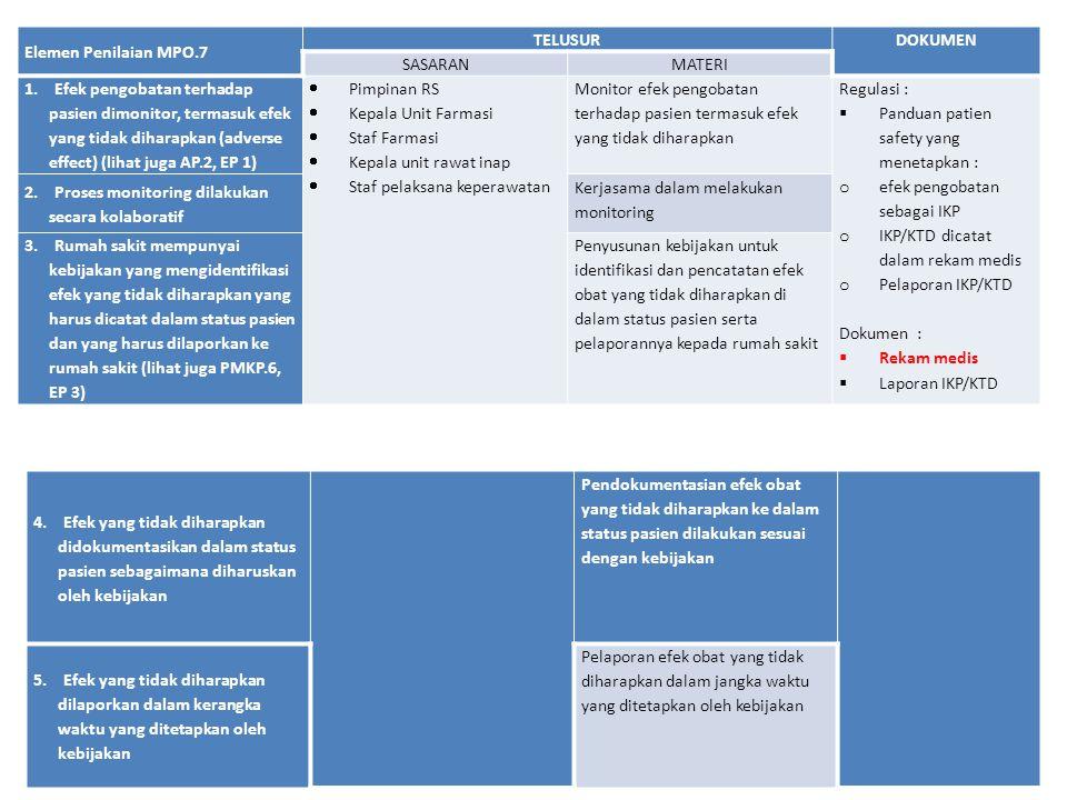Elemen Penilaian MPO.7 TELUSURDOKUMEN SASARANMATERI 1. Efek pengobatan terhadap pasien dimonitor, termasuk efek yang tidak diharapkan (adverse effect)