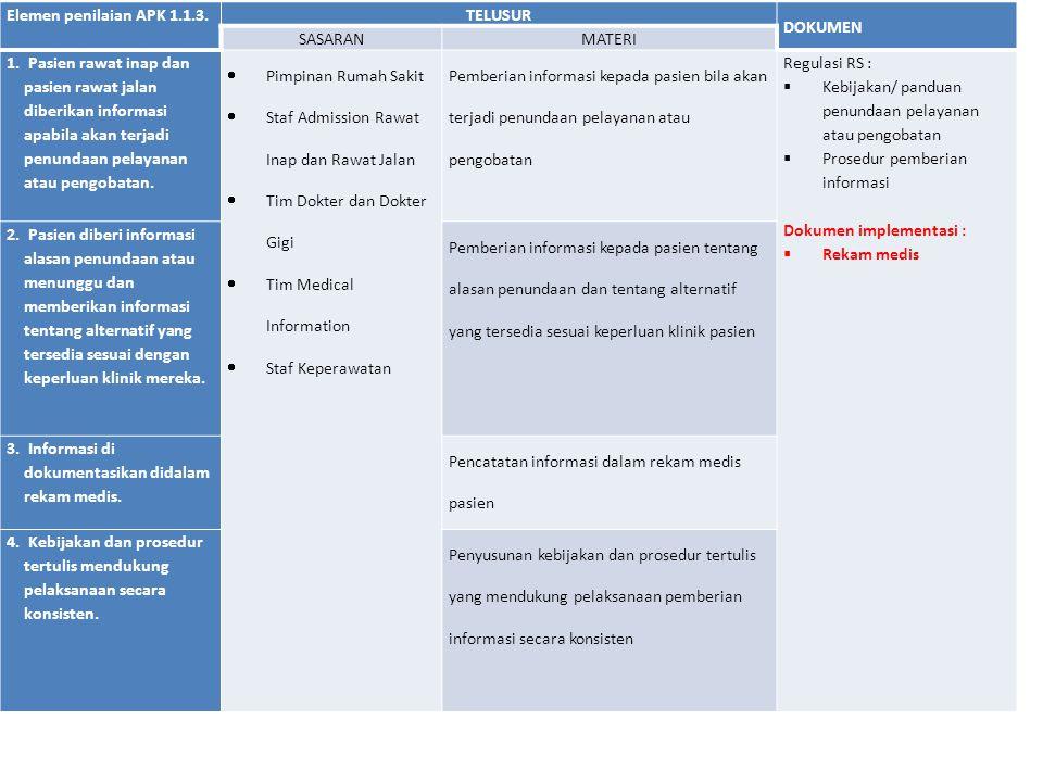 Elemen penilaian APK 1.1.3. TELUSUR DOKUMEN SASARANMATERI 1. Pasien rawat inap dan pasien rawat jalan diberikan informasi apabila akan terjadi penunda