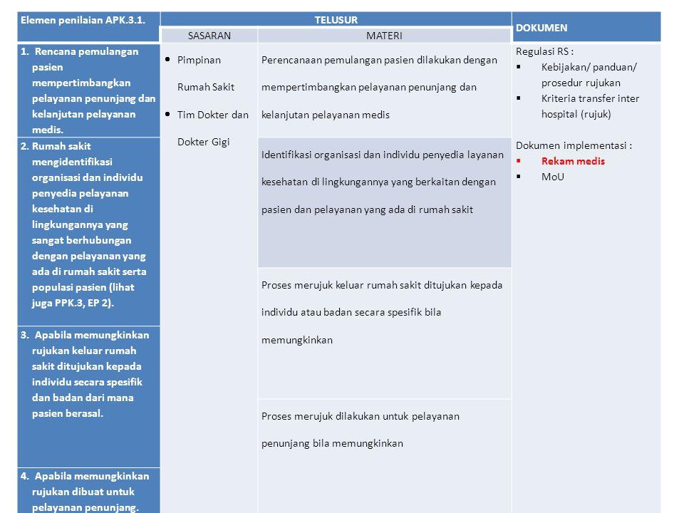 Elemen penilaian APK.3.1. TELUSUR DOKUMEN SASARANMATERI 1. Rencana pemulangan pasien mempertimbangkan pelayanan penunjang dan kelanjutan pelayanan med