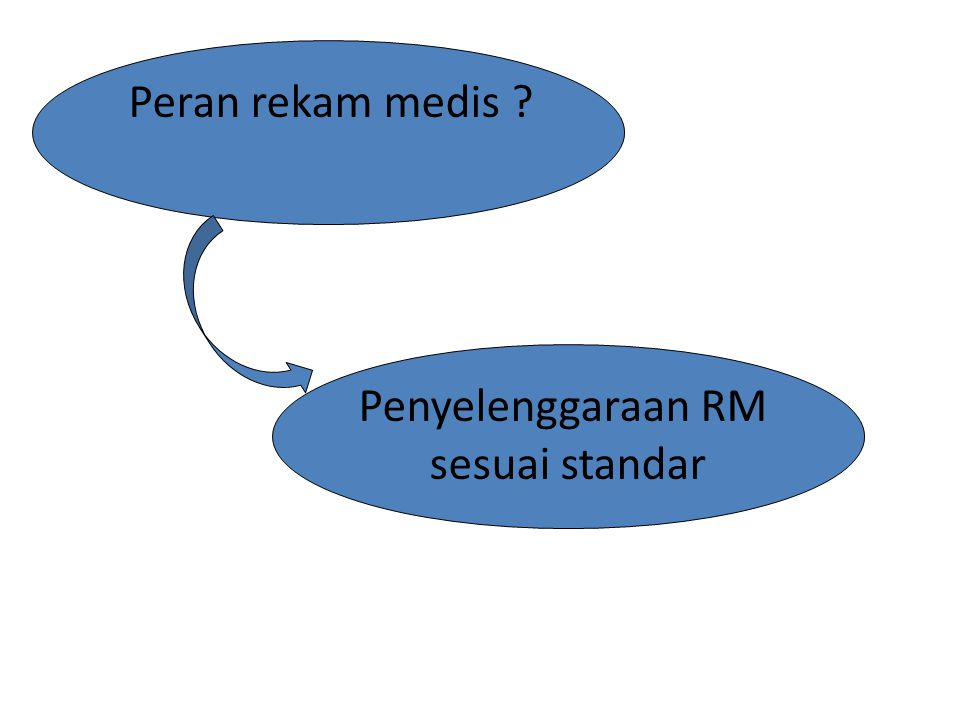 Peran rekam medis ? Penyelenggaraan RM sesuai standar