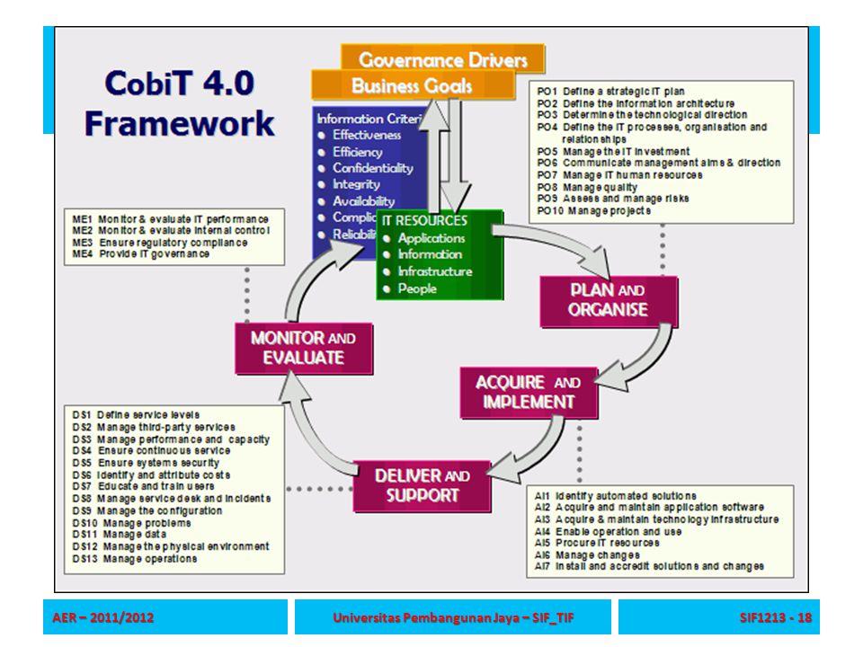 AER – 2011/2012 Universitas Pembangunan Jaya – SIF_TIF SIF1213 - 18