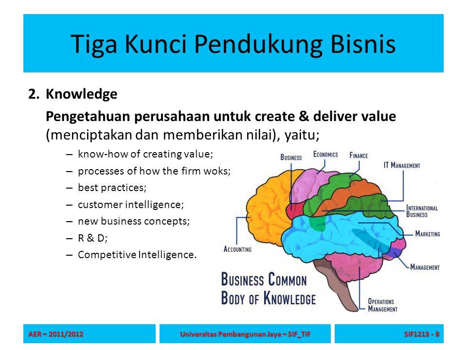 Tiga Kunci Pendukung Bisnis 2.Knowledge Pengetahuan perusahaan untuk create & deliver value (menciptakan dan memberikan nilai), yaitu; – know-how of c