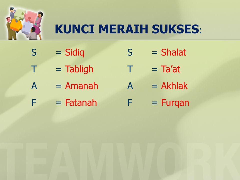 KUNCI MERAIH SUKSES : S= Sidiq S= Shalat T= TablighT= Ta'at A= AmanahA= Akhlak F= FatanahF= Furqan