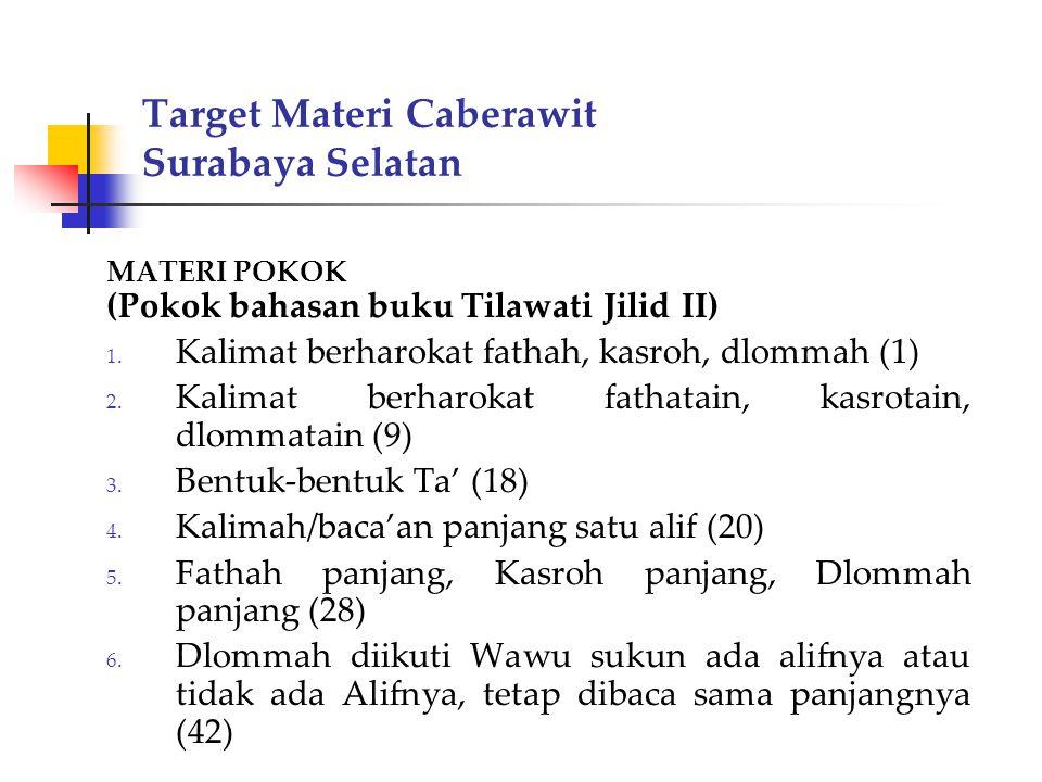 Target Materi Caberawit Surabaya Selatan MATERI POKOK (Pokok bahasan buku Tilawati Jilid II) 1. Kalimat berharokat fathah, kasroh, dlommah (1) 2. Kali