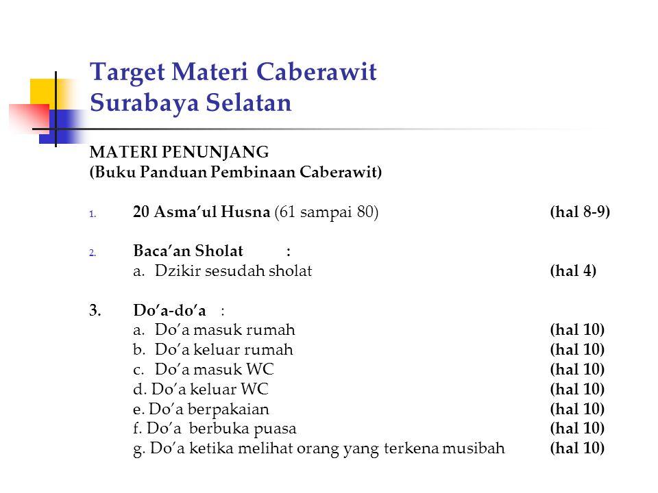Target Materi Caberawit Surabaya Selatan MATERI PENUNJANG (Buku Panduan Pembinaan Caberawit) 1. 20 Asma'ul Husna (61 sampai 80)(hal 8-9) 2. Baca'an Sh