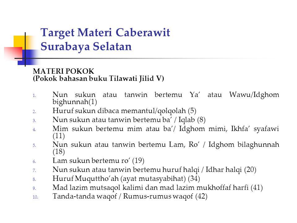 Target Materi Caberawit Surabaya Selatan MATERI POKOK (Pokok bahasan buku Tilawati Jilid V) 1. Nun sukun atau tanwin bertemu Ya' atau Wawu/Idghom bigh