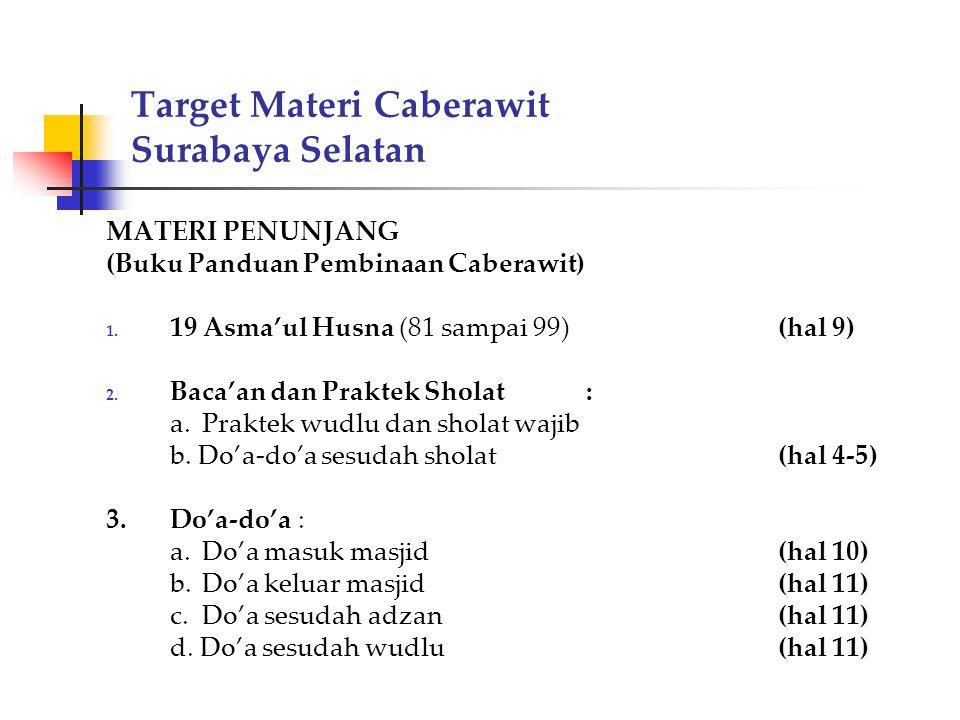 Target Materi Caberawit Surabaya Selatan MATERI PENUNJANG (Buku Panduan Pembinaan Caberawit) 1. 19 Asma'ul Husna (81 sampai 99)(hal 9) 2. Baca'an dan