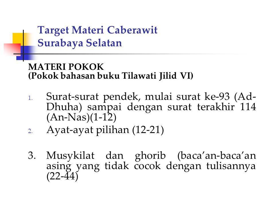 Target Materi Caberawit Surabaya Selatan MATERI POKOK (Pokok bahasan buku Tilawati Jilid VI) 1. Surat-surat pendek, mulai surat ke-93 (Ad- Dhuha) samp