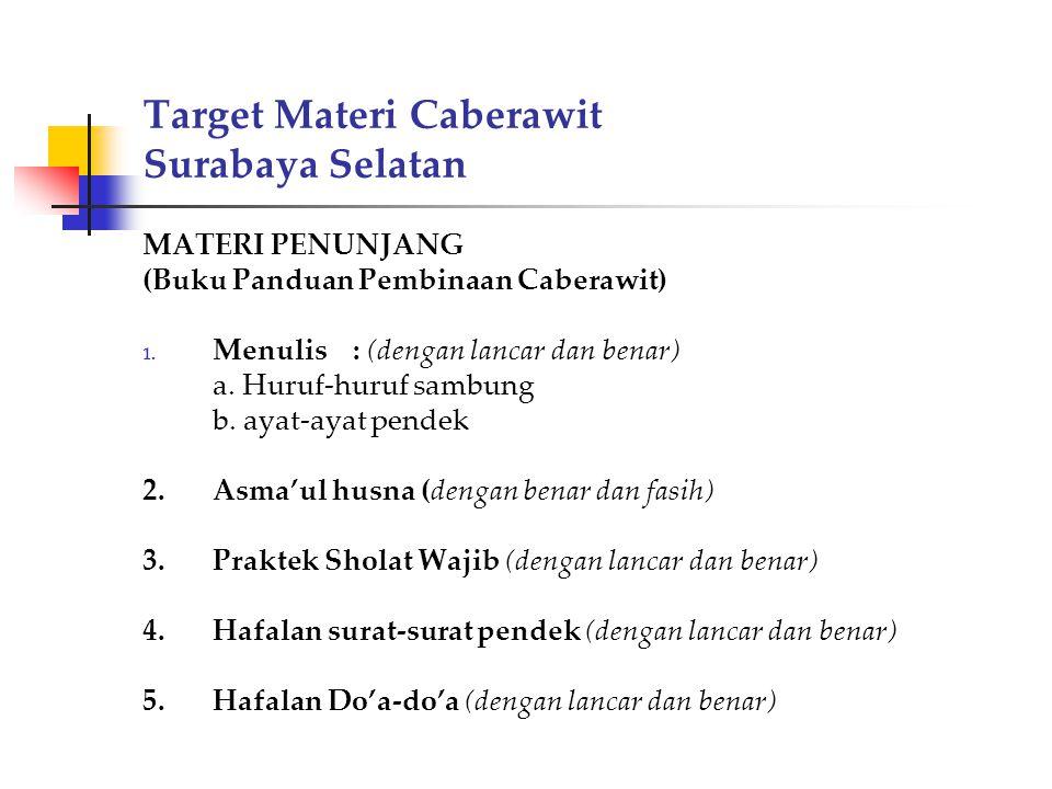 Target Materi Caberawit Surabaya Selatan MATERI PENUNJANG (Buku Panduan Pembinaan Caberawit) 1. Menulis : (dengan lancar dan benar) a. Huruf-huruf sam